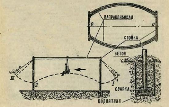 Схема качелей